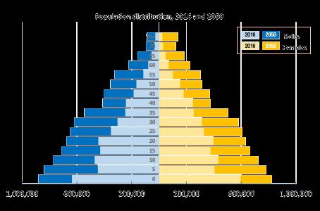 Population PNG