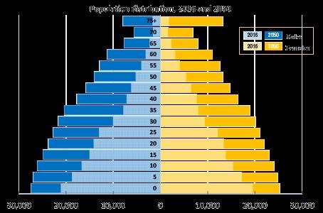 chart Population VU