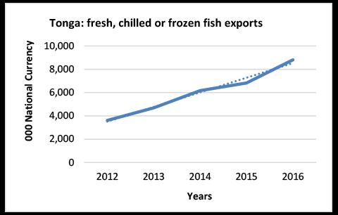 Principal-exports-Tonga